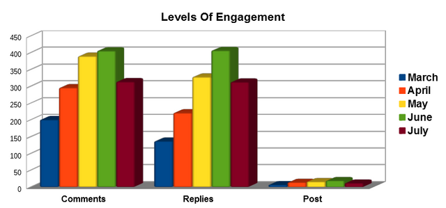 Engagement level Chart