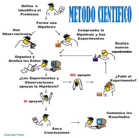 MetodoCientificoExp.jpg