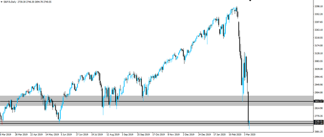 200310sp500daily.png