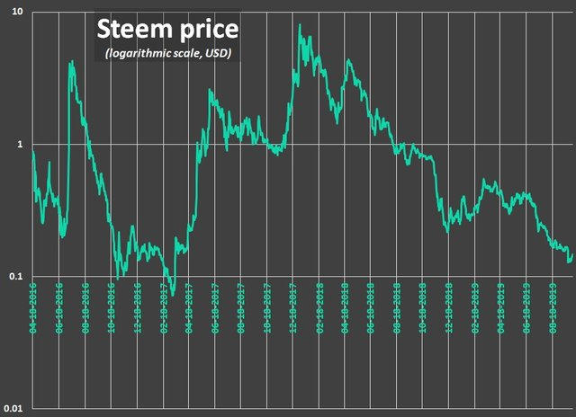 Steem price from the beginnings (logarithmic scale)
