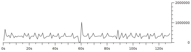 Gambar 3.14 Throughput dengan pengaturan resolusi 160x120 fps 10 bitrate 350Kbps.png