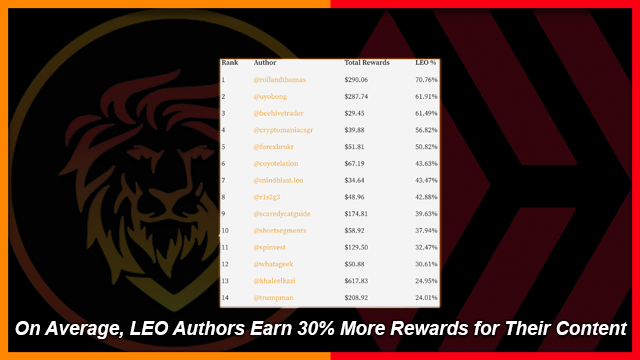 LeoFinance Authors Who Earn More in LEO than HIVE | Author Reward Leaderboard.png