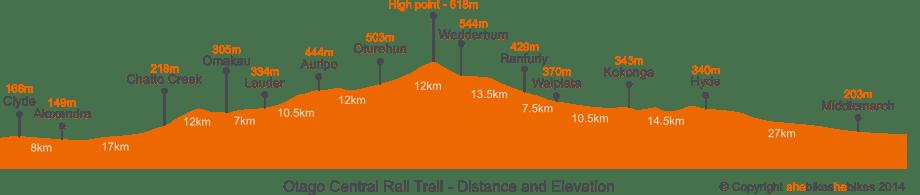 Profile of the Central Otago Rail Trail