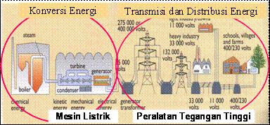 1.Proses pengadaan energi listrik secara umum.png