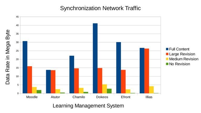 3.12.Incremental-Synchronization-Network-Traffic-Result.jpg