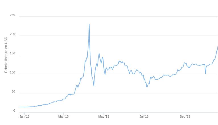 Bulle du bitcoin 2