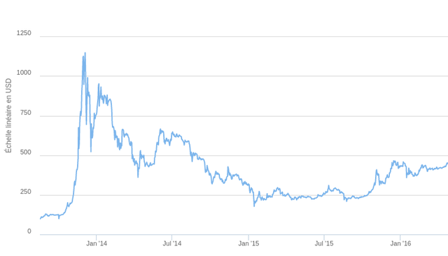 Bulle du bitcoin 3