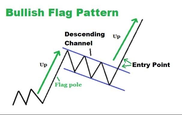 Bullish Flag.jpg