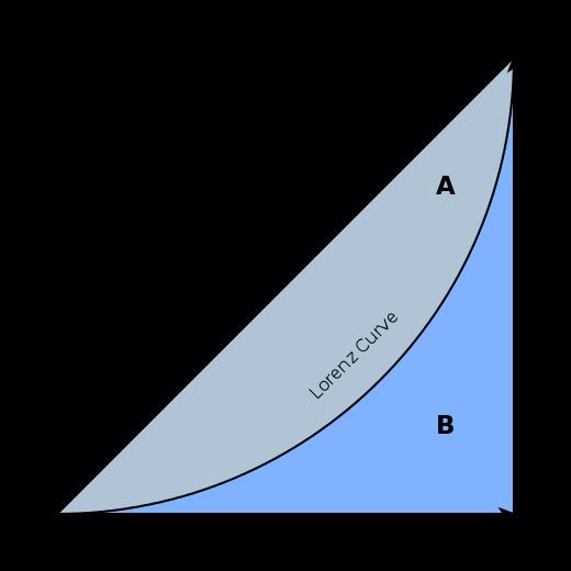 lorenz curve.png
