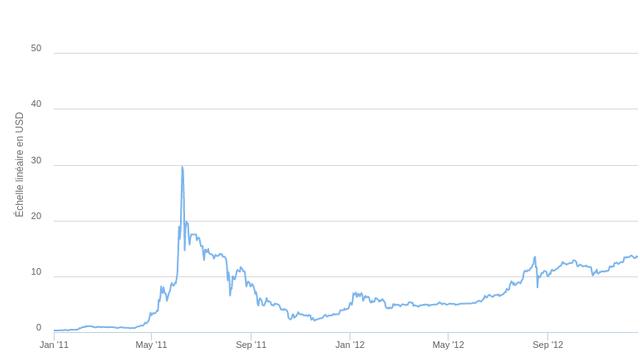 Bulle du bitcoin 1