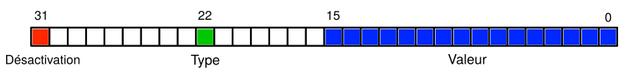 Encodage de numéro de séquence