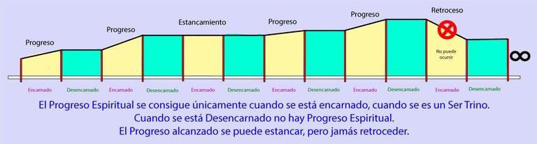 progreso-vidas.jpg