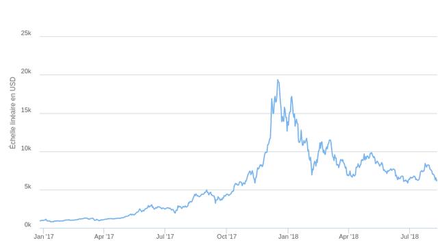 Bulle du bitcoin 4