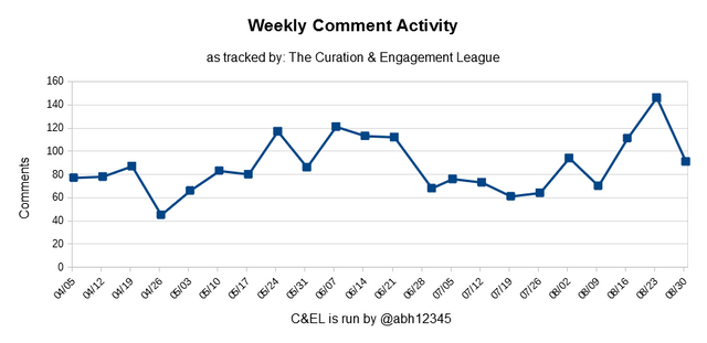 Curation and Engagement League Comment Tracker Chart
