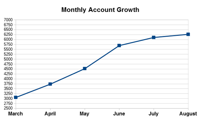 Monthly Graowth Line Chart