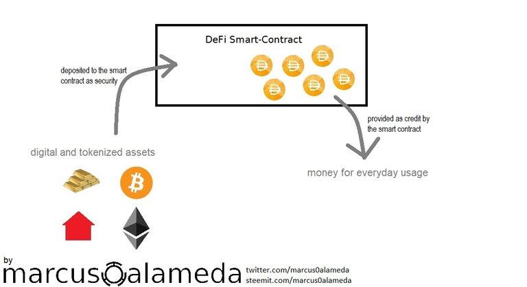 decentralized finance smart contract