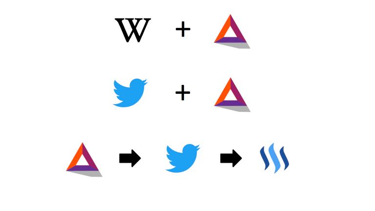 BAT Wikipedia Steem und Twitter Logos