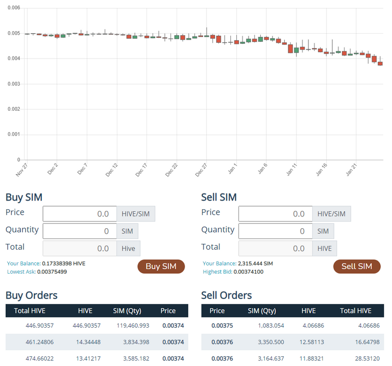 sim price chart.PNG