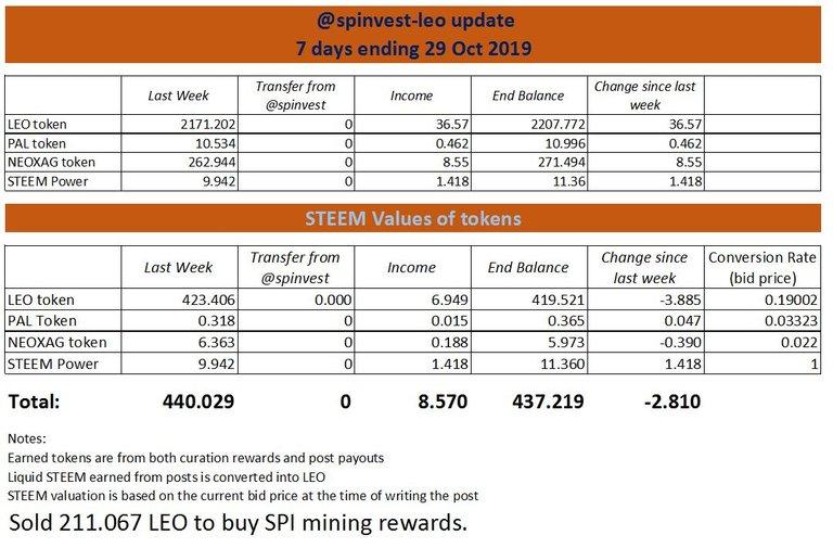 spinvest-leo update 8.JPG