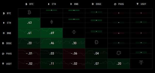 Cryptowatch Correlation