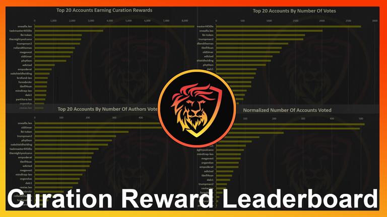 curator Reward Leaderboard.png