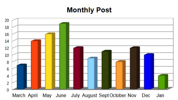 Posting Chart