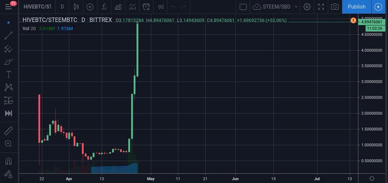 HIVEBTC/STEEMBTC using BITTREX prices via TradingView