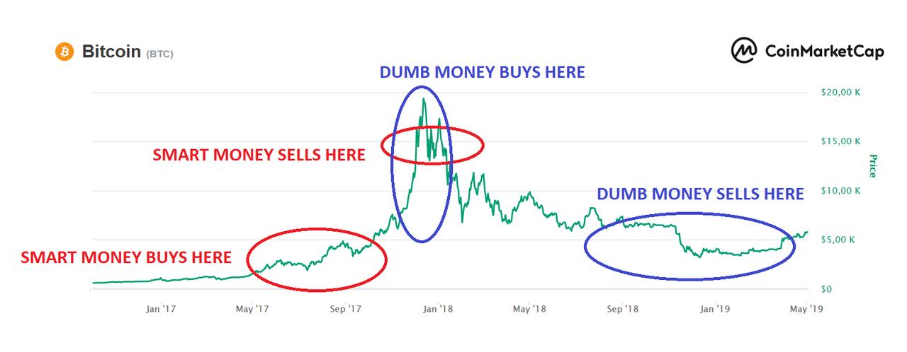Be SMART MONEY instead of DUMB MONEY! | PeakD