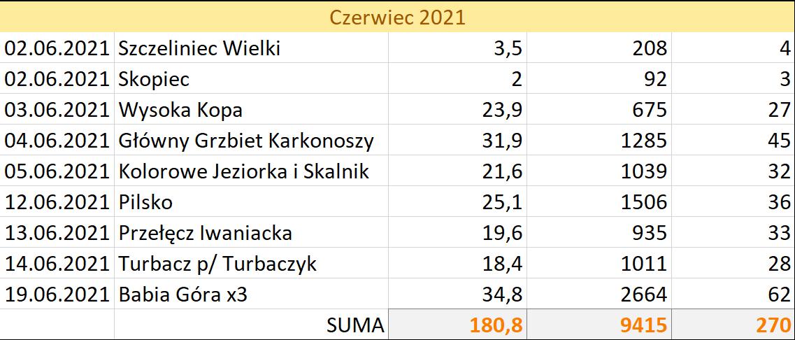 Statystyki - czerwiec 2021 na szlakach