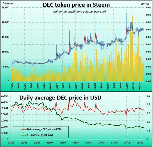 DEC token price