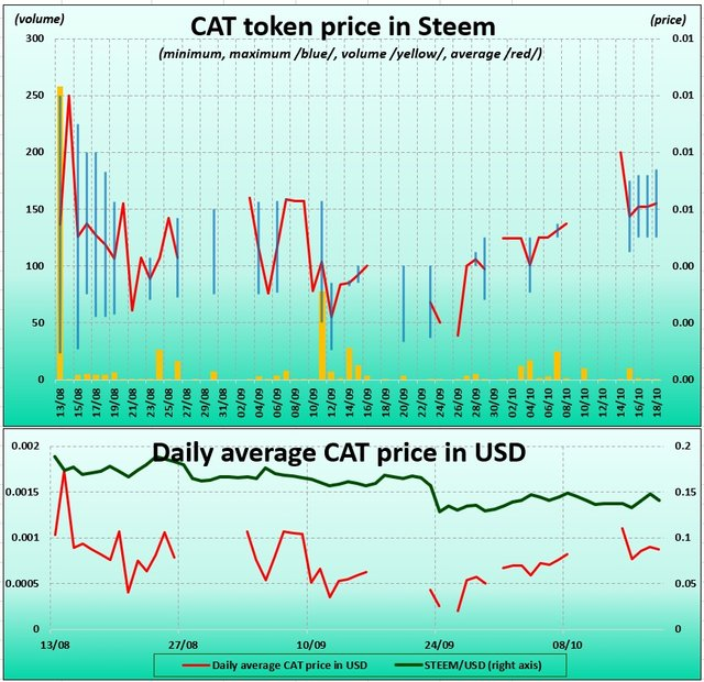 Chart of CAT tokens