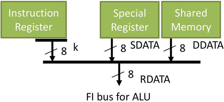 Figure 9. Data path to ALU.png