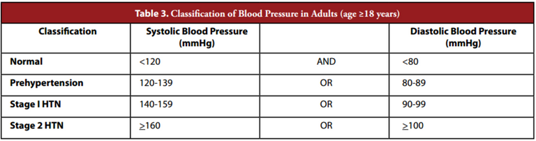 Classification_of_Hypertension.png