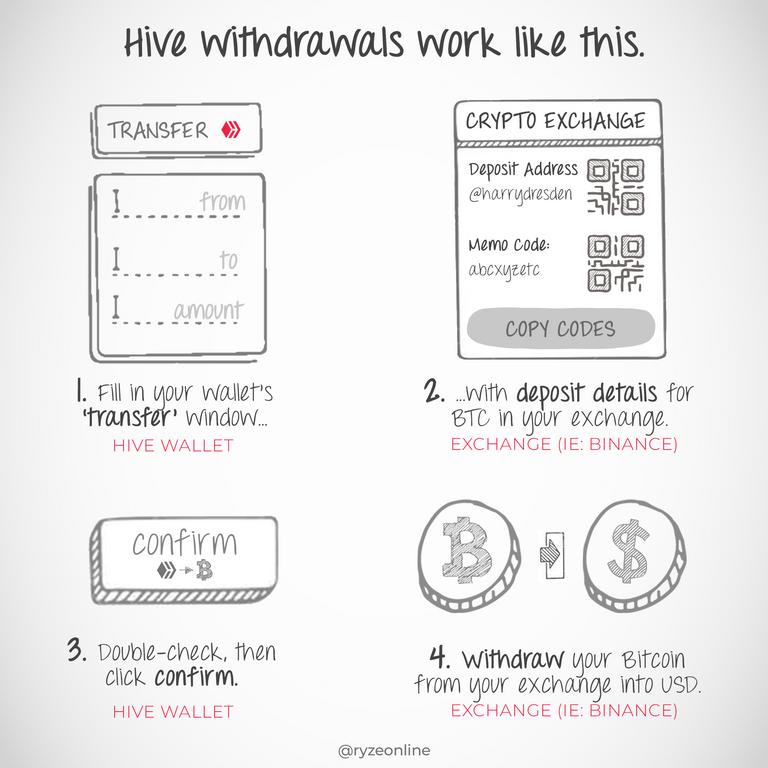 HiveBasic_230_Withdrawal_Process.png
