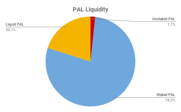 PAL Liquidity.png