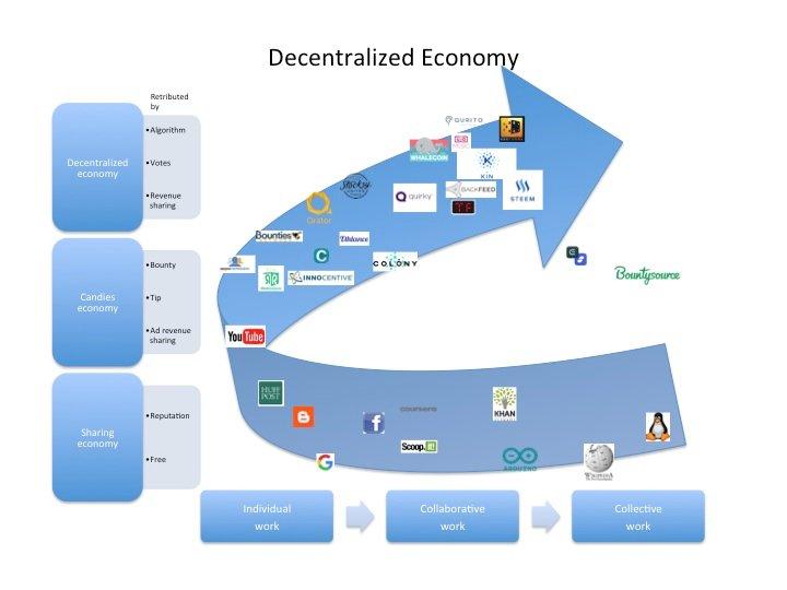 Dezentralisierungsgrad von Unternehmen