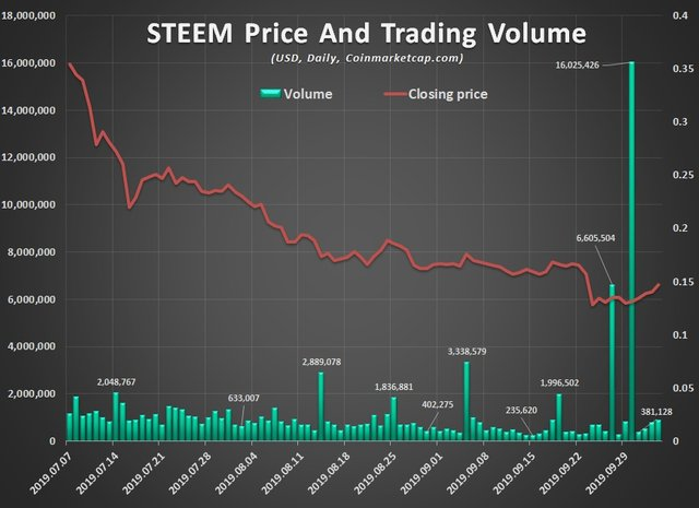 Steem price and volume chart, 90 days.