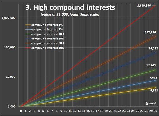 0004 chart 3 high compound interestv2.jpg
