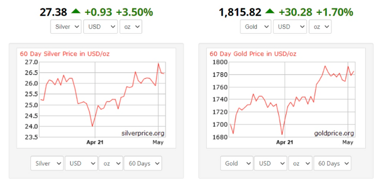 Sirver Gold price now