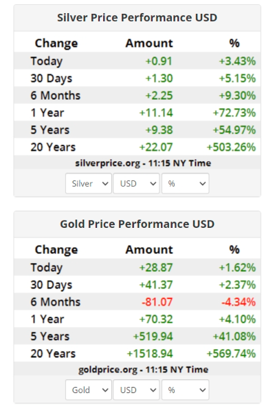 Silver and Gold performance vs USD