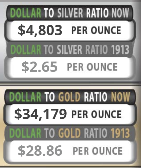 Dollar to Silver and Gold Ratio now