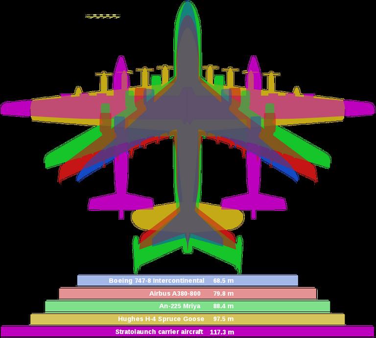 Stratolaunch comparison