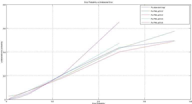Figure 2. Error_Probability_vs_Undetected_Error.png