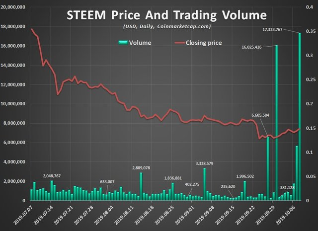 Steem daily price and trading volume
