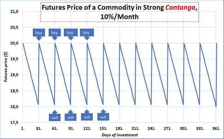 0011 Chart 1 Contango.jpg