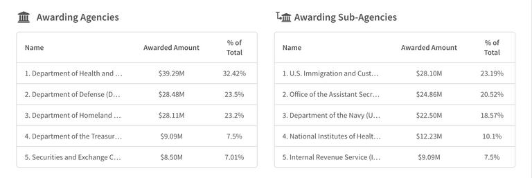 palantir agencies percent.png