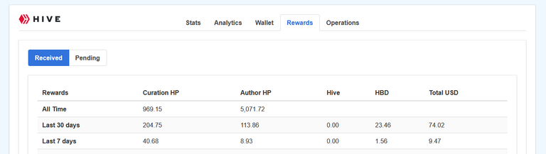 From LeoFinance - all time earning stats on Hive