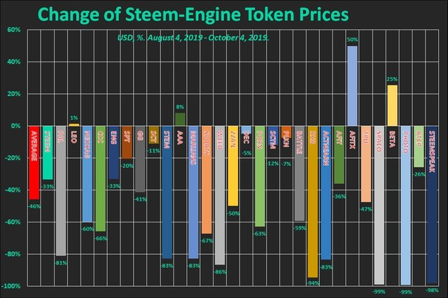 The price change of Steem-Engine tokens and Steem (USD, %)