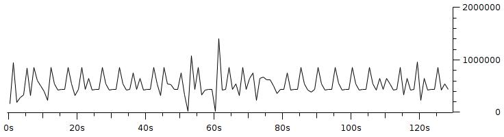 Gambar 3.12 Throughput dengan pengaturan resolusi 160x120 fps 5 bitrate 500Kbps.png