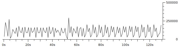 Gambar 3.10 Throughput dengan pengaturan resolusi 160x120 fps 5 bitrate 100Kbps.png
